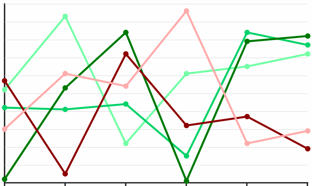 Example of a historical trending analysis chart across different questions in a survey